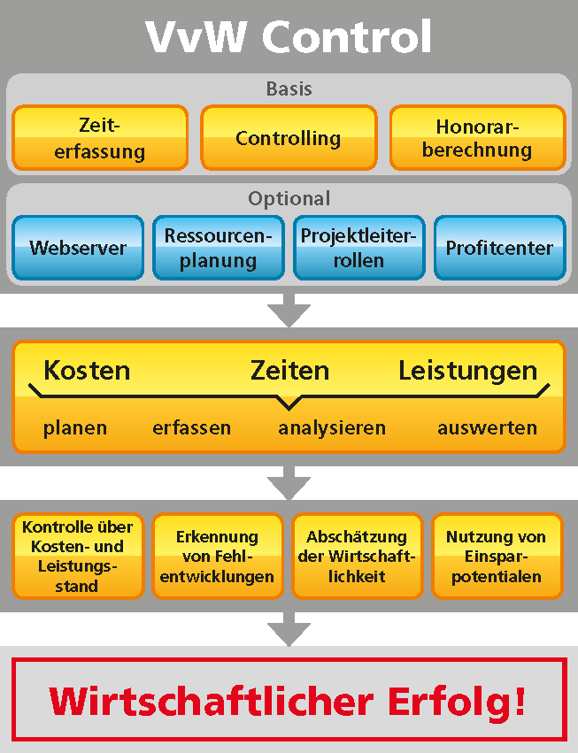 Unternehmenscontrolling Und Honorarberechnung